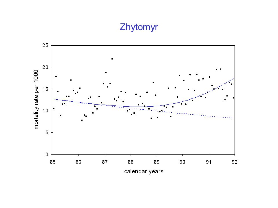 Zhytomyr