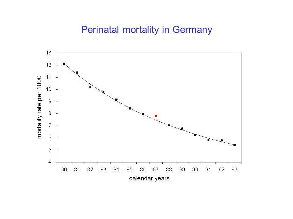 Perinatal mortality in Germany