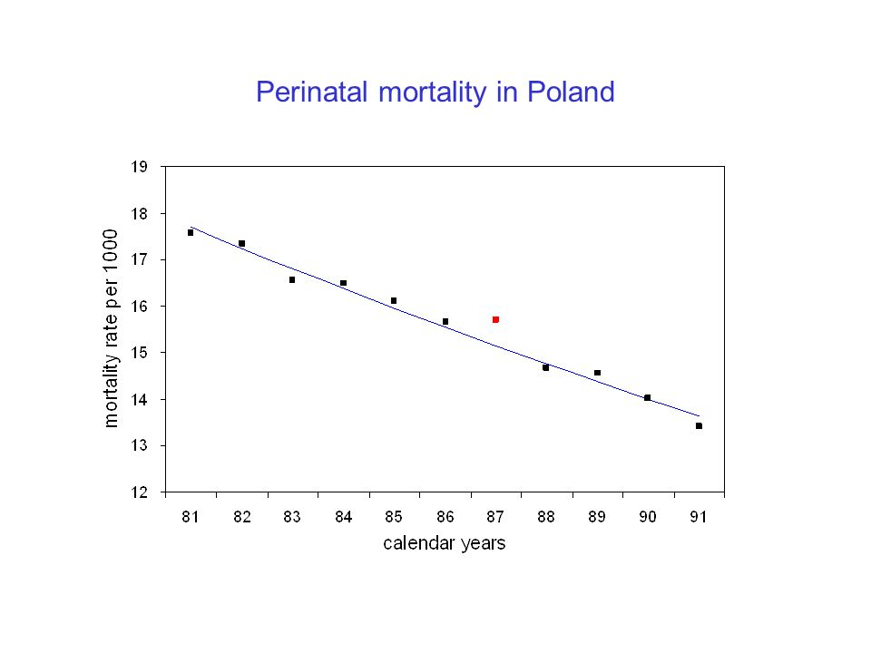 Perinatal mortality in Poland