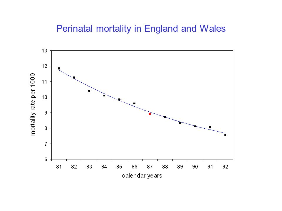 Perinatal mortality in England and Wales