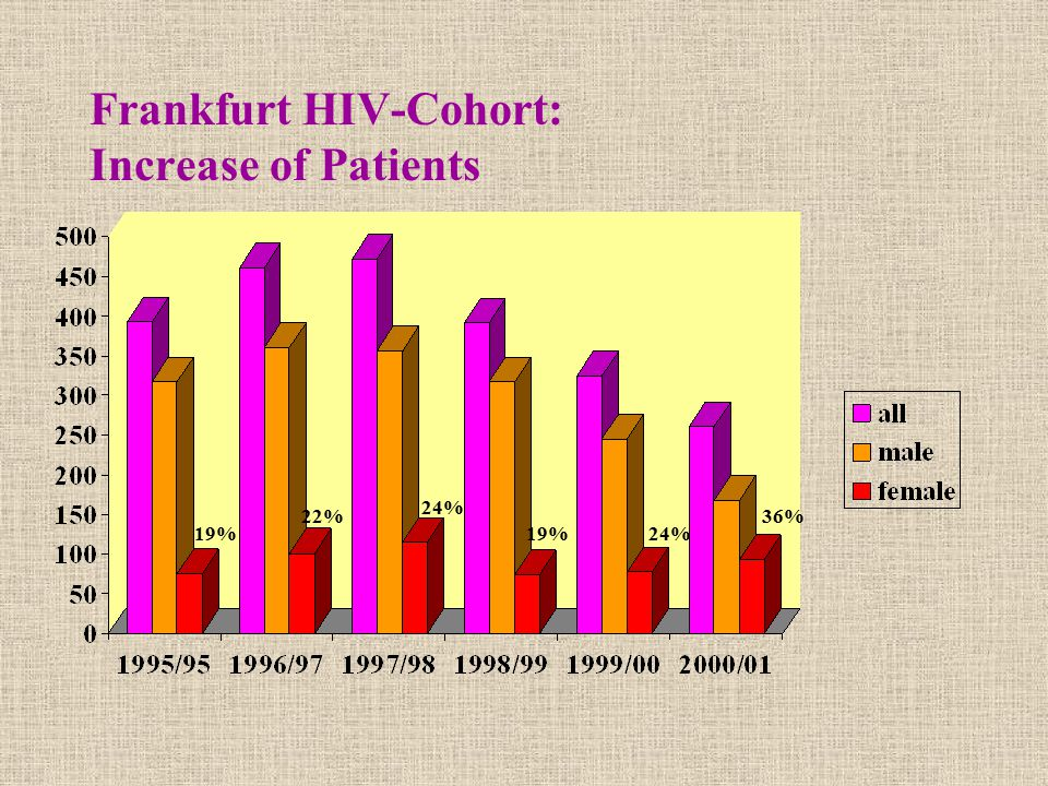 Frankfurt HIV-Cohort: Increase of Patients 19% 36%22% 24% 19%24%