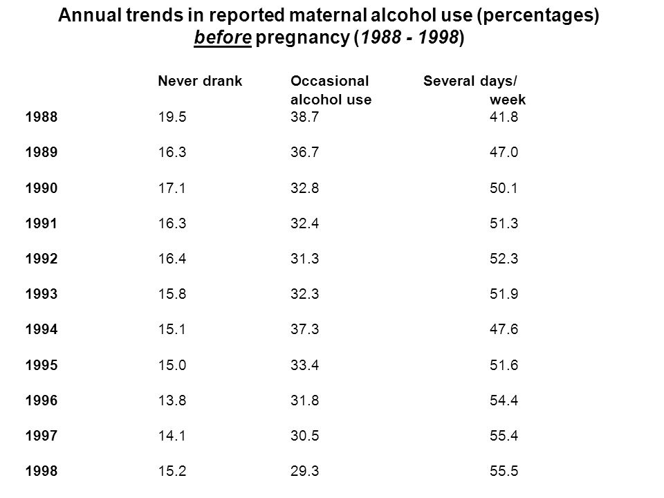 Annual trends in reported maternal alcohol use (percentages) before pregnancy (1988 - 1998) Never drank Occasional Several days/ alcohol use week 198819.538.741.8 198916.336.747.0 199017.132.850.1 199116.332.451.3 199216.431.352.3 199315.832.351.9 199415.137.347.6 199515.033.451.6 199613.831.854.4 199714.130.555.4 199815.229.355.5