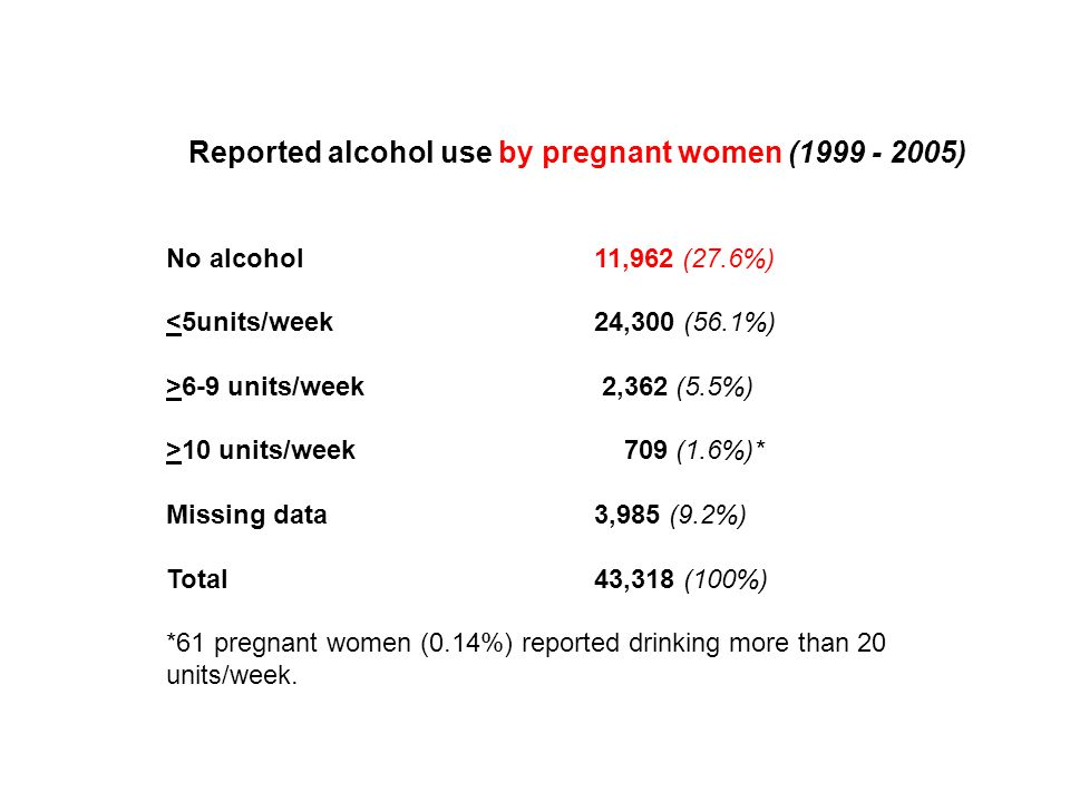 Reported alcohol use by pregnant women (1999 - 2005) No alcohol 11,962 (27.6%) <5units/week 24,300 (56.1%) >6-9 units/week 2,362 (5.5%) >10 units/week 709 (1.6%)* Missing data 3,985 (9.2%) Total 43,318 (100%) *61 pregnant women (0.14%) reported drinking more than 20 units/week.