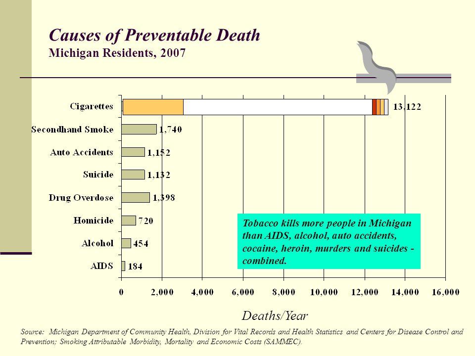 Smoking Prevalence Current Smoker (%)
