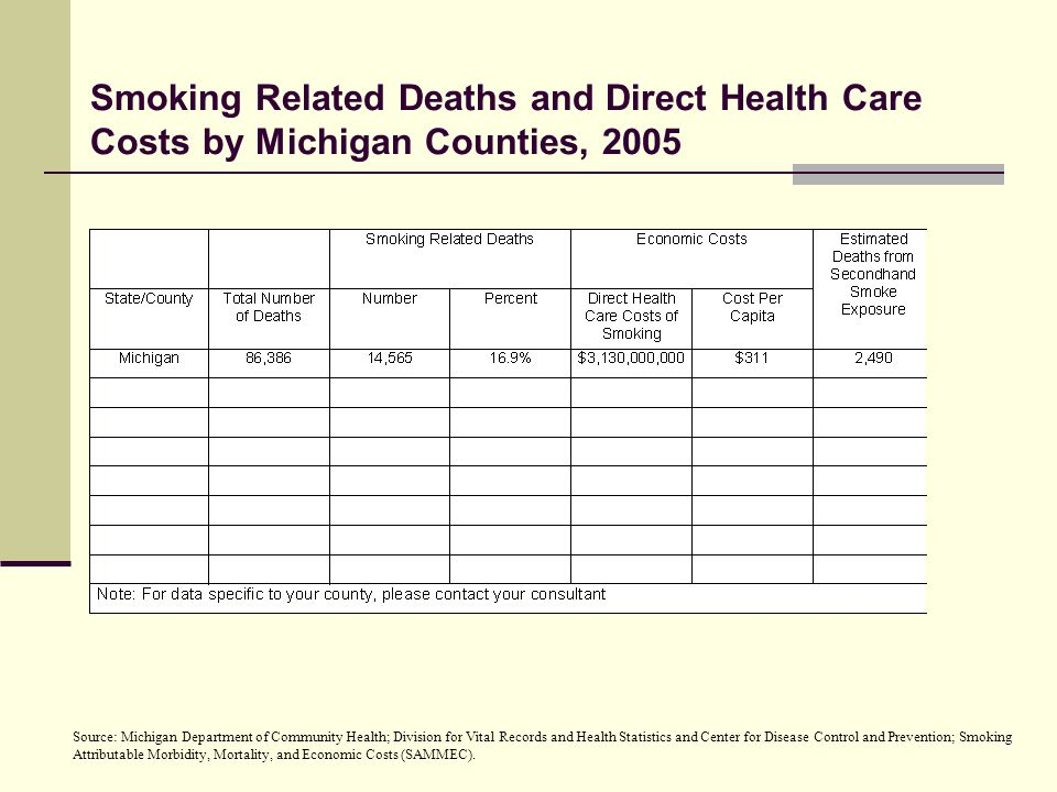 Smoking And Lung Cancer  Cigarette smoking causes 87% of lung cancer deaths  Secondhand smoke causes an estimated 3,000 deaths from lung cancer in nonsmokers per year in the U.S.
