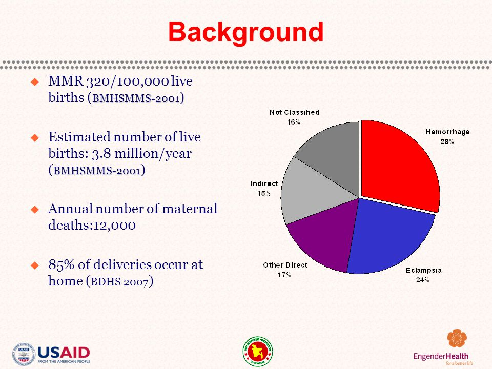 Background BMHSMMS-2001  MMR 320/100,000 live births ( BMHSMMS-2001 ) BMHSMMS-2001  Estimated number of live births: 3.8 million/year ( BMHSMMS-2001 )  Annual number of maternal deaths:12,000  85% of deliveries occur at home ( BDHS 2007 )