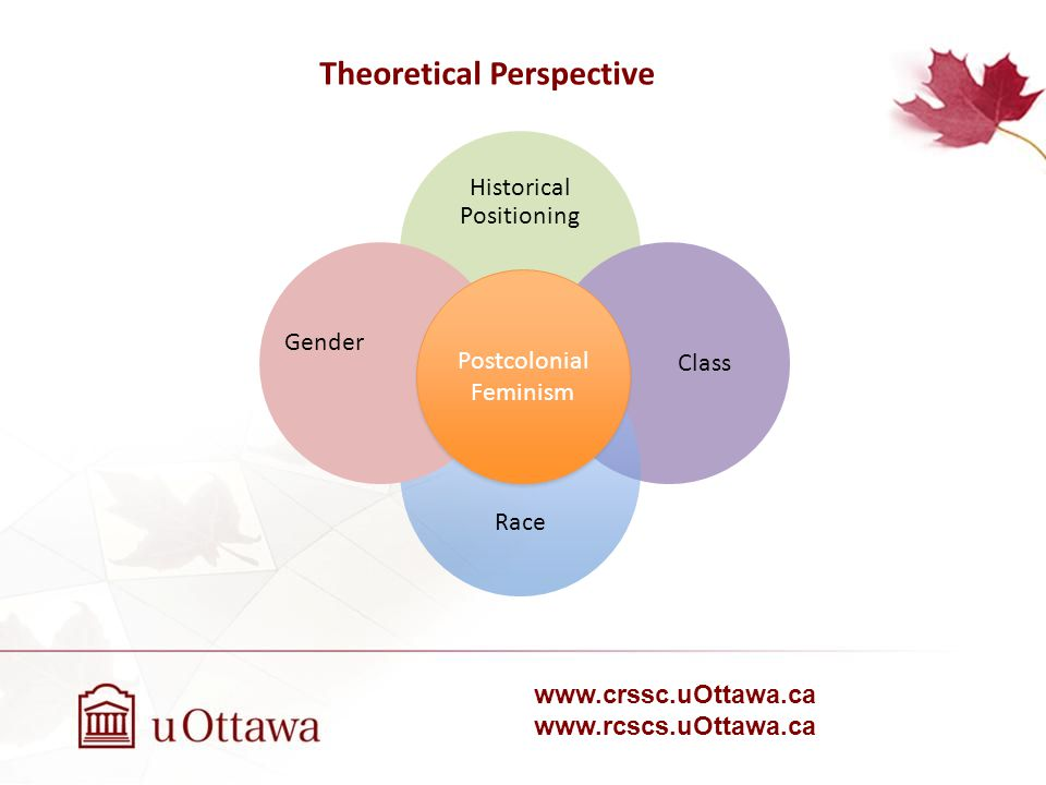 www.crssc.uOttawa.ca www.rcscs.uOttawa.ca Historical Positioning Class Race Gender Postcolonial Feminism Theoretical Perspective