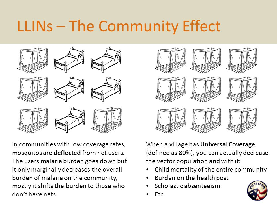 LLINs – The Community Effect In communities with low coverage rates, mosquitos are deflected from net users. The users malaria burden goes down but it