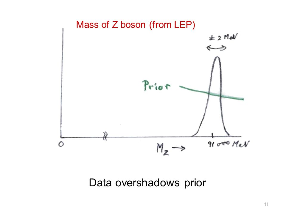 11 Data overshadows prior Mass of Z boson (from LEP)