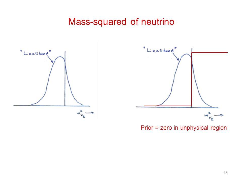 13 Prior = zero in unphysical region Mass-squared of neutrino