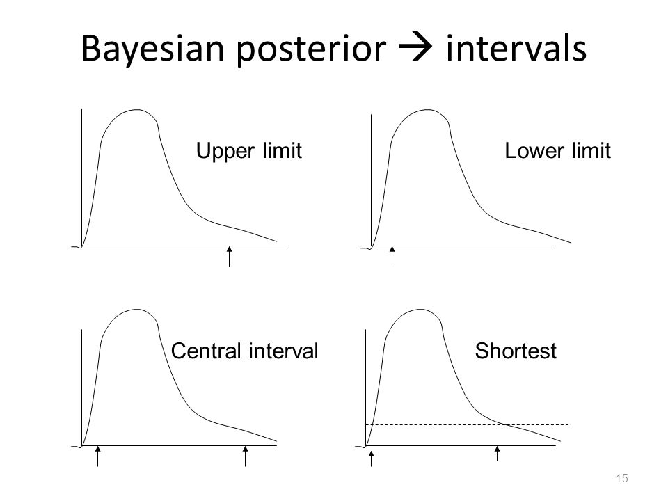 Bayesian posterior  intervals 15 Upper limit Lower limit Central interval Shortest