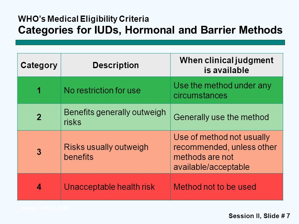 Session II, Slide # 7 WHO's Medical Eligibility Criteria Categories for IUDs, Hormonal and Barrier Methods Source: WHO, 2010.