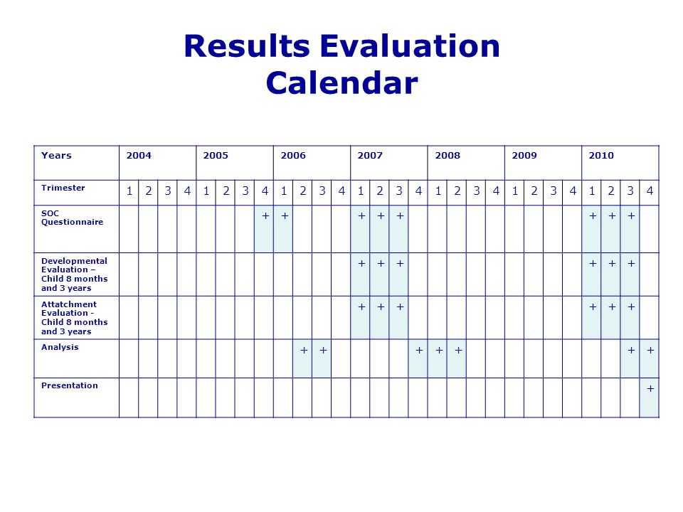Results Evaluation Calendar Years2004200520062007200820092010 Trimester 1234123412341234123412341234 SOC Questionnaire ++++++++ Developmental Evaluati