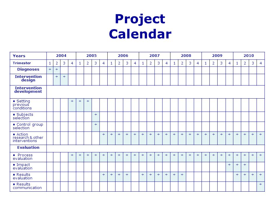 Project Calendar Years 2004200520062007200820092010 Trimester 1234123412341234123412341234 Diagnoses++ Intervention design ++ Intervention development
