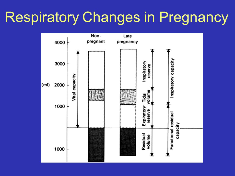Respiratory Changes in Pregnancy
