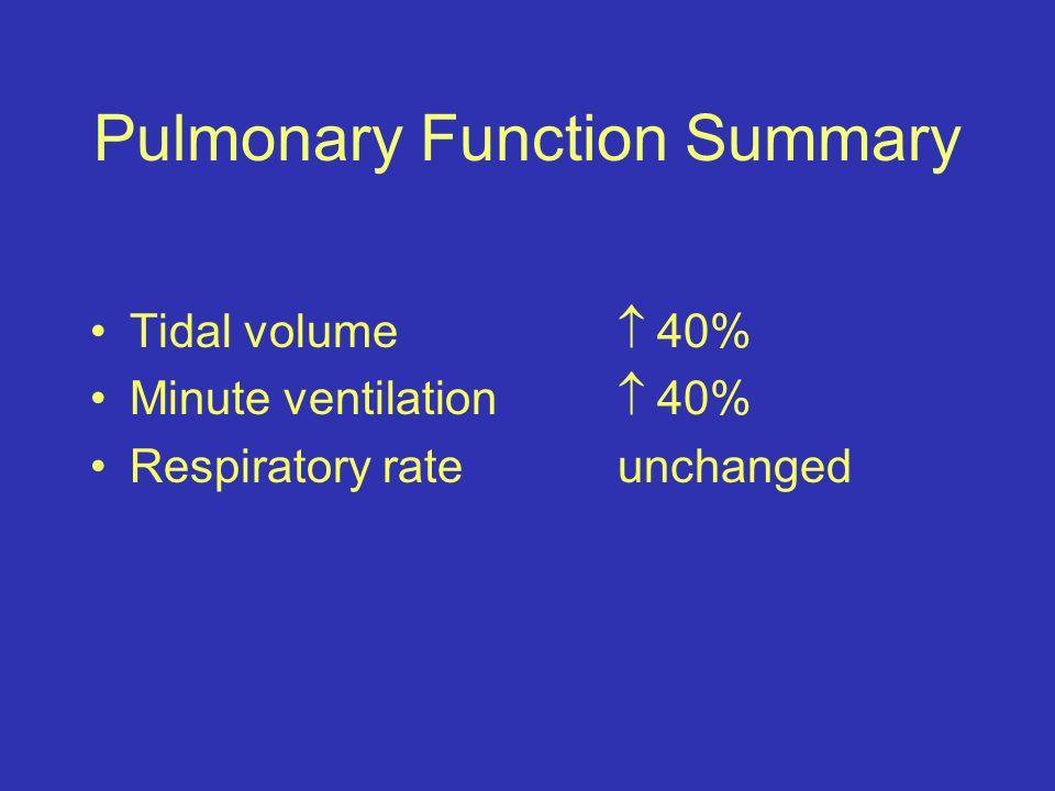 Pulmonary Function Summary Tidal volume  40% Minute ventilation  40% Respiratory rateunchanged