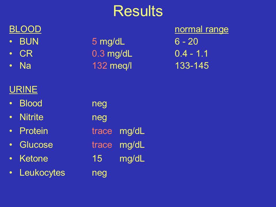 Results BLOODnormal range BUN5 mg/dL 6 - 20 CR 0.3 mg/dL 0.4 - 1.1 Na132 meq/l133-145 URINE Blood neg Nitrite neg Protein trace mg/dL Glucose trace mg/dL Ketone 15 mg/dL Leukocytes neg