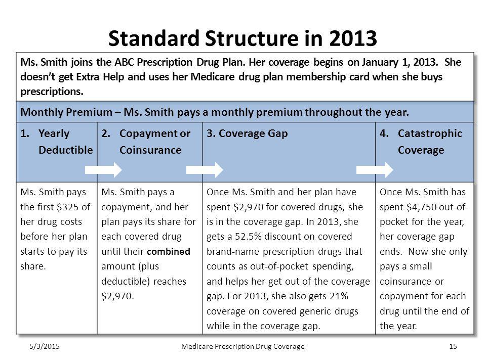 Standard Structure in 2013 5/3/2015Medicare Prescription Drug Coverage15