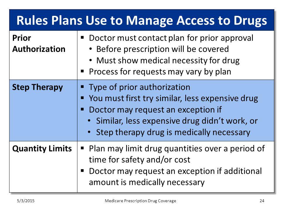 5/3/2015Medicare Prescription Drug Coverage24