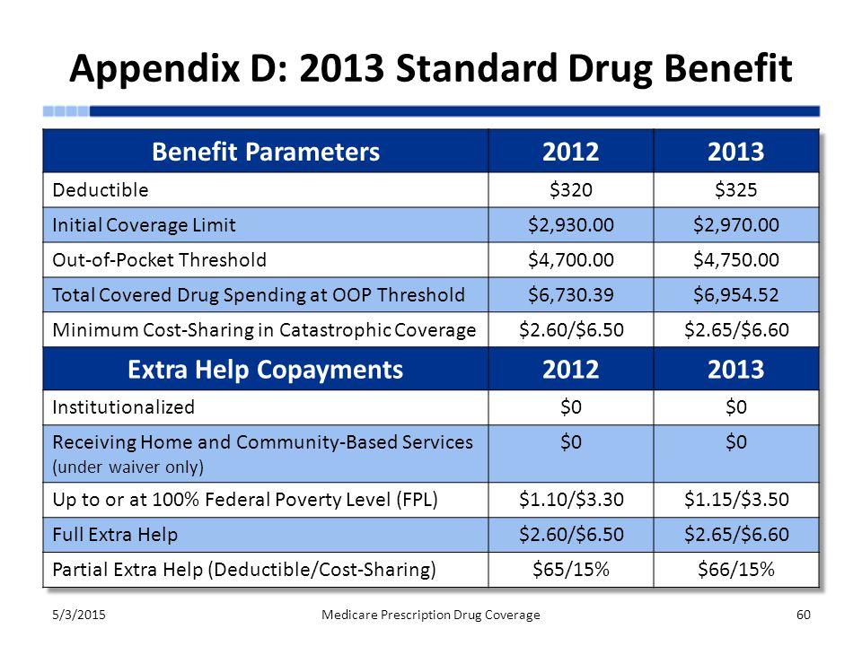 Appendix D: 2013 Standard Drug Benefit 5/3/2015Medicare Prescription Drug Coverage60
