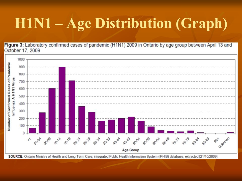 H1N1 Overview Groups at higher risk for complications: Groups at higher risk for complications: Age <5 Age <5 Age ≥65 Age ≥65 Pregnant women Pregnant women Those with chronic medical conditions (heart or lung disease, diabetes, cancer, immuno- suppression, morbid obesity, etc.) Those with chronic medical conditions (heart or lung disease, diabetes, cancer, immuno- suppression, morbid obesity, etc.) Individuals living in remote/isolated communities Individuals living in remote/isolated communities