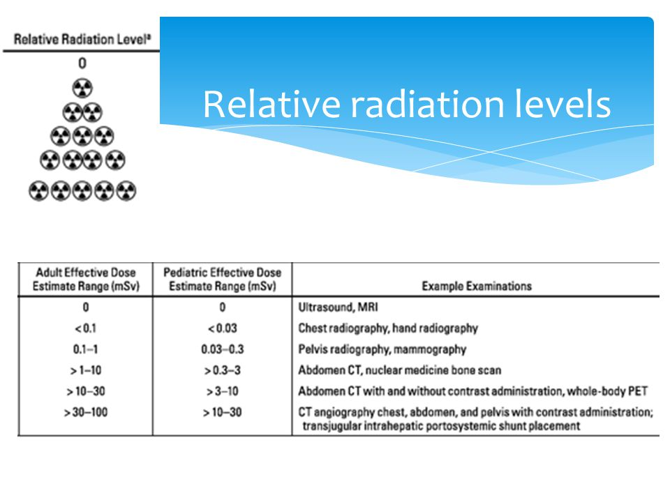 Relative radiation levels