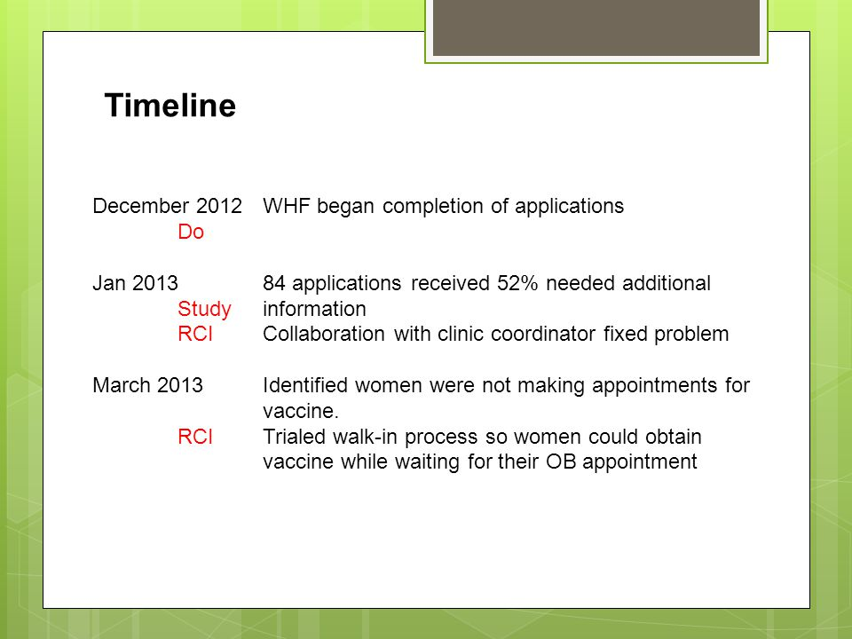 December 2012WHF began completion of applications Do Jan 201384 applications received 52% needed additional Studyinformation RCICollaboration with clinic coordinator fixed problem March 2013Identified women were not making appointments for vaccine.