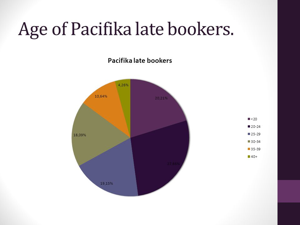 Age of Pacifika late bookers.
