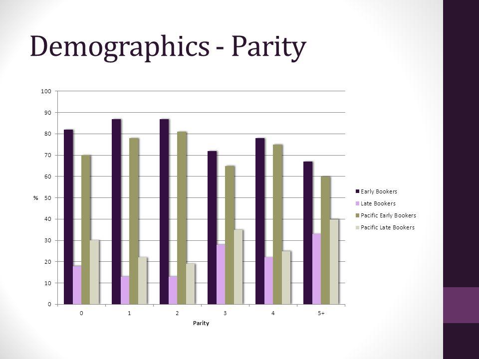Demographics - Parity