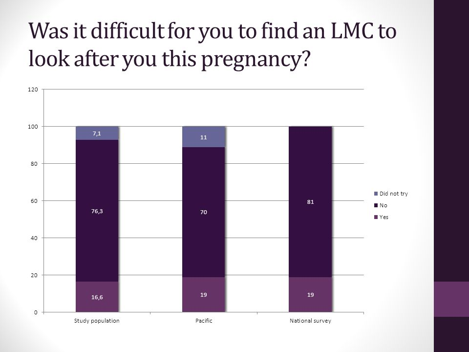 Was it difficult for you to find an LMC to look after you this pregnancy