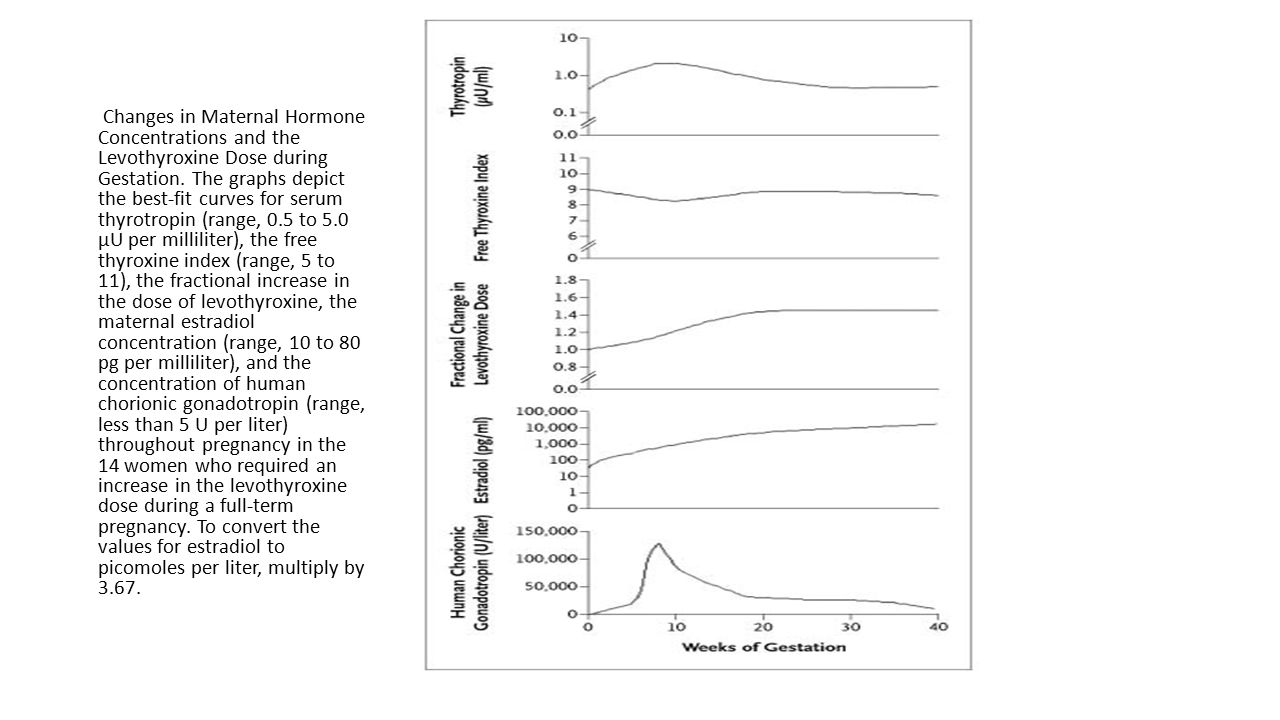 What is the normal range for TSH in each trimester RECOMMENDATION 1 Trimester-specific reference ranges for TSH, as defined in populations with optimal iodine intake, should be applied.