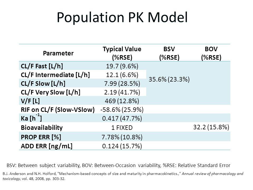 Parameter Typical Value (%RSE) BSV (%RSE) BOV (%RSE) CL/F Fast [L/h]19.7 (9.6%) 35.6% (23.3%) CL/F Intermediate [L/h]12.1 (6.6%) CL/F Slow [L/h]7.99 (28.5%) CL/F Very Slow [L/h]2.19 (41.7%) V/F [L]469 (12.8%) RIF on CL/F (Slow-VSlow)-58.6% (25.9%) Ka [h -1 ]0.417 (47.7%) Bioavailability1 FIXED 32.2 (15.8%) PROP ERR [%]7.78% (10.8%) ADD ERR [ng/mL]0.124 (15.7%) B.J.