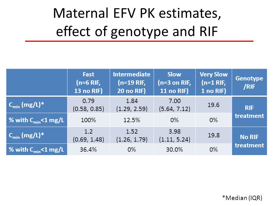 Maternal EFV PK estimates, effect of genotype and RIF *Median (IQR) Fast (n=6 RIF, 13 no RIF) Intermediate (n=19 RIF, 20 no RIF) Slow (n=3 on RIF, 11 no RIF) Very Slow (n=1 RIF, 1 no RIF) Genotype /RIF C min (mg/L)* 0.79 (0.58, 0.85) 1.84 (1.29, 2.59) 7.00 (5.64, 7.12) 19.6 RIF treatment % with C min <1 mg/L100%12.5%0% C min (mg/L)* 1.2 (0.69, 1.48) 1.52 (1.26, 1.79) 3.98 (1.11, 5.24) 19.8 No RIF treatment % with C min <1 mg/L36.4%0%30.0%0%