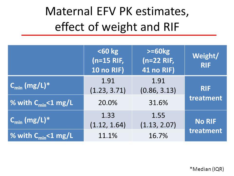 Maternal EFV PK estimates, effect of weight and RIF *Median (IQR) <60 kg (n=15 RIF, 10 no RIF) >=60kg (n=22 RIF, 41 no RIF) Weight/ RIF C min (mg/L)* 1.91 (1.23, 3.71) 1.91 (0.86, 3.13) RIF treatment % with C min <1 mg/L20.0%31.6% C min (mg/L)* 1.33 (1.12, 1.64) 1.55 (1.13, 2.07) No RIF treatment % with C min <1 mg/L11.1% 16.7%