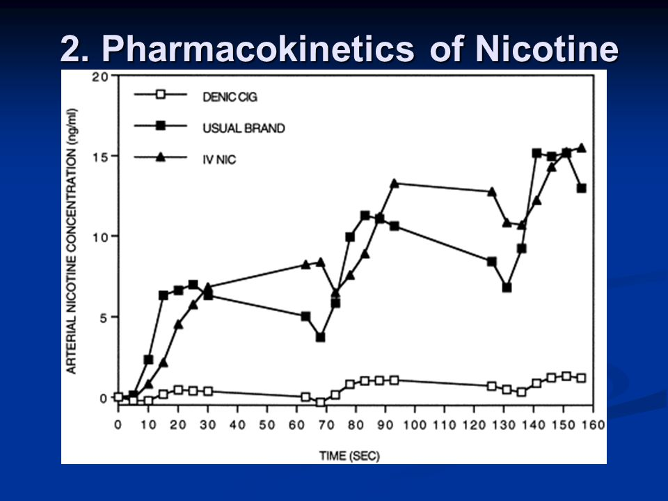 Some where….Nicotine is the primary substance that sustains the powerful addictive effects of tobacco products.