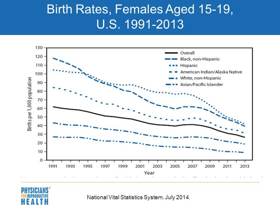  Birth Rates, Females Aged 15-19, U.S. 1991-2013 National Vital Statistics System. July 2014.