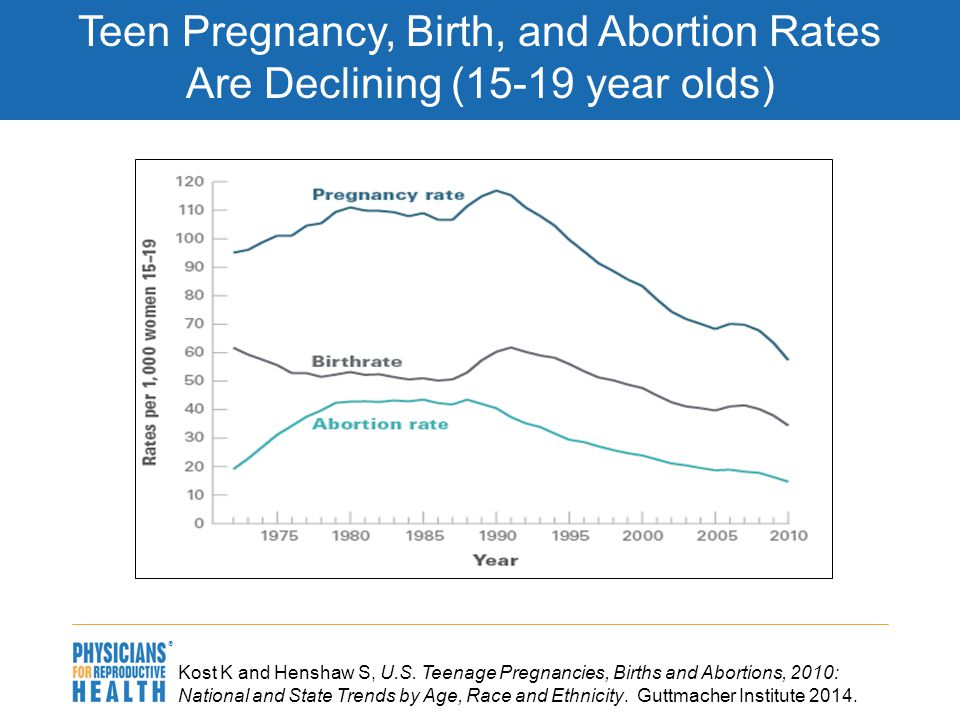  Kost K and Henshaw S, U.S. Teenage Pregnancies, Births and Abortions, 2010: National and State Trends by Age, Race and Ethnicity. Guttmacher Institu