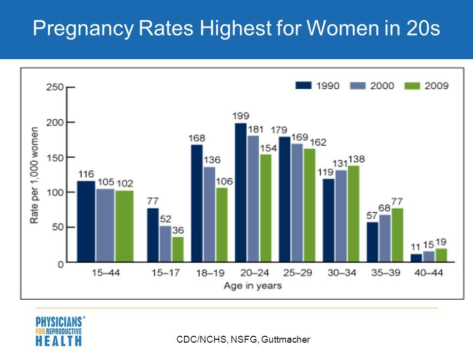  Pregnancy Rates Highest for Women in 20s CDC/NCHS, NSFG, Guttmacher
