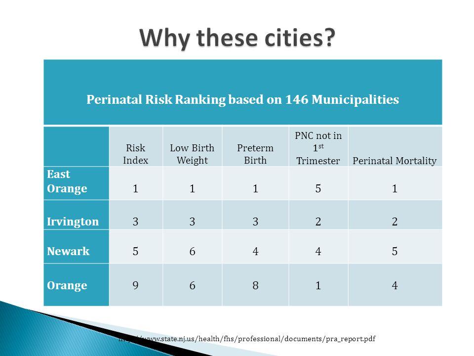 Perinatal Risk Ranking based on 146 Municipalities Risk Index Low Birth Weight Preterm Birth PNC not in 1 st TrimesterPerinatal Mortality East Orange11151 Irvington33322 Newark56445 Orange96814 http://www.state.nj.us/health/fhs/professional/documents/pra_report.pdf