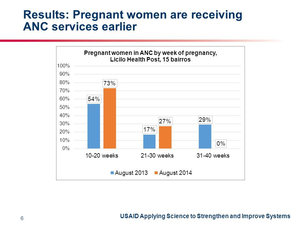 USAID Applying Science to Strengthen and Improve Systems Results: Pregnant women are receiving ANC services earlier 6