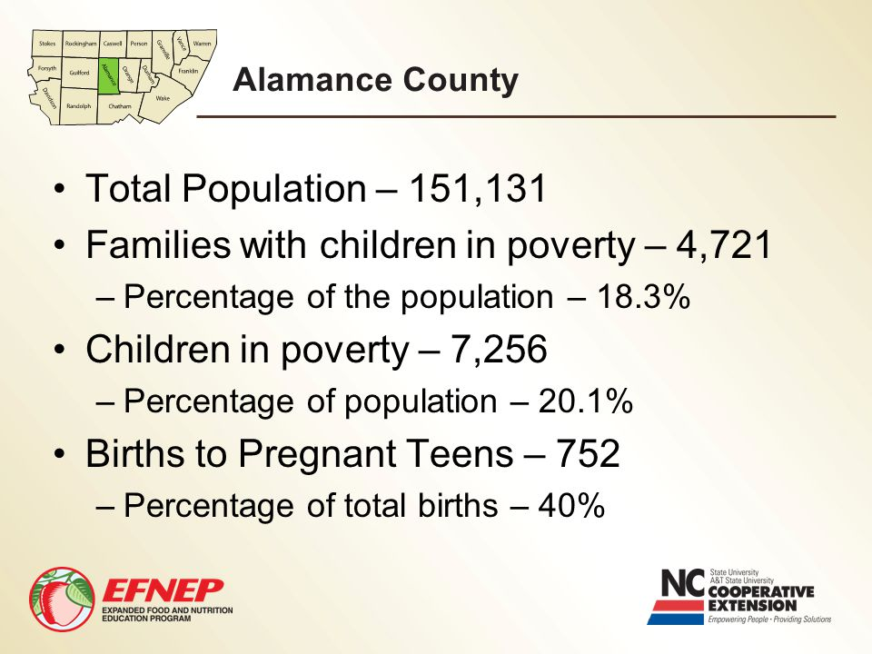 Alamance County Total Population – 151,131 Families with children in poverty – 4,721 –Percentage of the population – 18.3% Children in poverty – 7,256