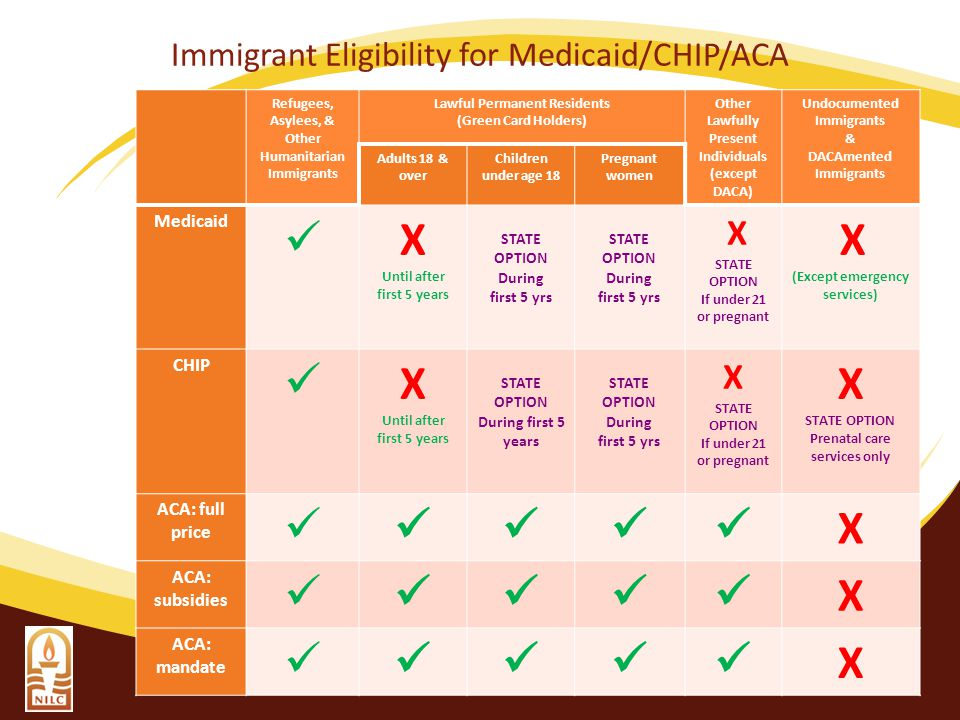 Immigrant Eligibility for Medicaid/CHIP/ACA Refugees, Asylees, & Other Humanitarian Immigrants Lawful Permanent Residents (Green Card Holders) Other Lawfully Present Individuals (except DACA) Undocumented Immigrants & DACAmented Immigrants Adults 18 & over Children under age 18 Pregnant women Medicaid X Until after first 5 years STATE OPTION During first 5 yrs STATE OPTION During first 5 yrs X STATE OPTION If under 21 or pregnant X (Except emergency services) CHIP X Until after first 5 years STATE OPTION During first 5 years STATE OPTION During first 5 yrs X STATE OPTION If under 21 or pregnant X STATE OPTION Prenatal care services only ACA: full price X ACA: subsidies X ACA: mandate X