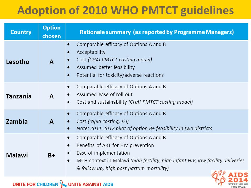 Adoption of 2010 WHO PMTCT guidelines Country Option chosen Rationale summary (as reported by Programme Managers) LesothoA  Comparable efficacy of Options A and B  Acceptability  Cost (CHAI PMTCT costing model)  Assumed better feasibility  Potential for toxicity/adverse reactions TanzaniaA  Comparable efficacy of Options A and B  Assumed ease of roll-out  Cost and sustainability (CHAI PMTCT costing model) ZambiaA  Comparable efficacy of Options A and B  Cost (rapid costing, JSI)  Note: 2011-2012 pilot of option B+ feasibility in two districts MalawiB+  Comparable efficacy of Options A and B  Benefits of ART for HIV prevention  Ease of implementation  MCH context in Malawi (high fertility, high infant HIV, low facility deliveries & follow-up, high post-partum mortality)