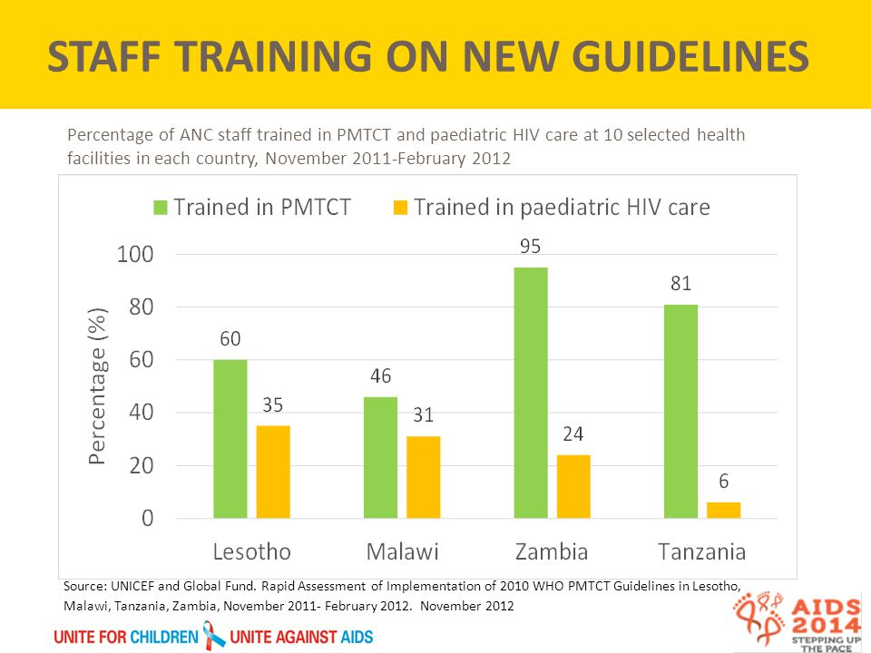 Percentage of ANC staff trained in PMTCT and paediatric HIV care at 10 selected health facilities in each country, November 2011-February 2012 STAFF TRAINING ON NEW GUIDELINES Source: UNICEF and Global Fund.