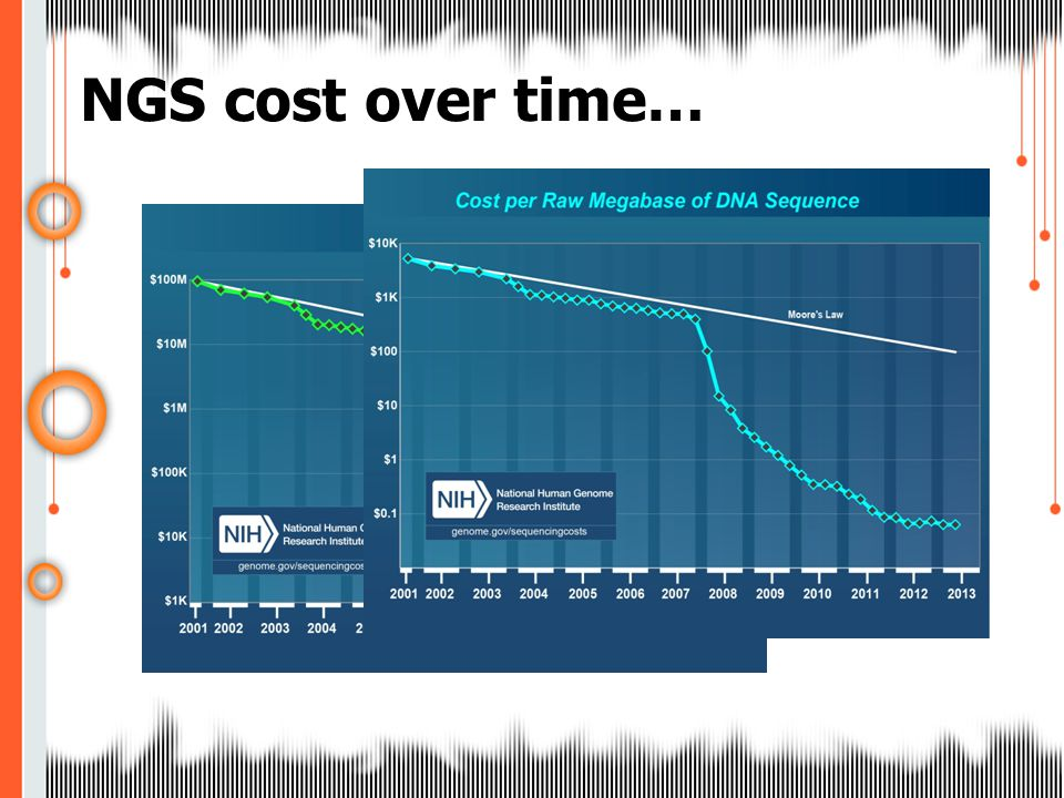 NGS cost over time…