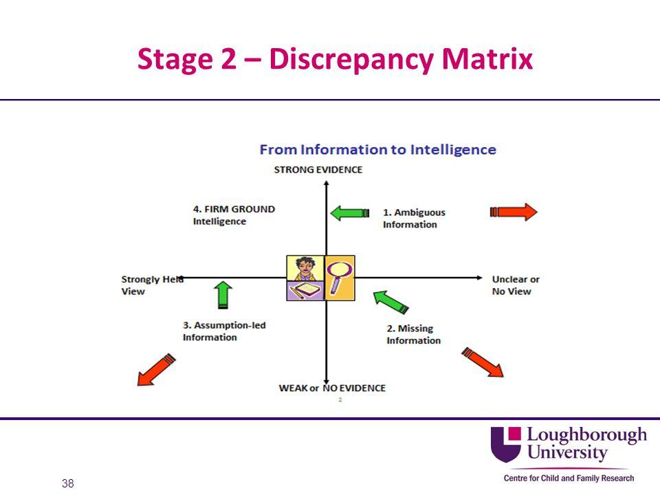 Stage 2 – Discrepancy Matrix 38