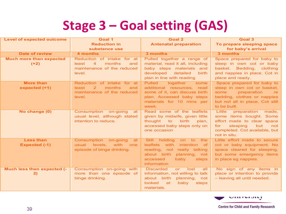 Stage 3 – Goal setting (GAS) 39
