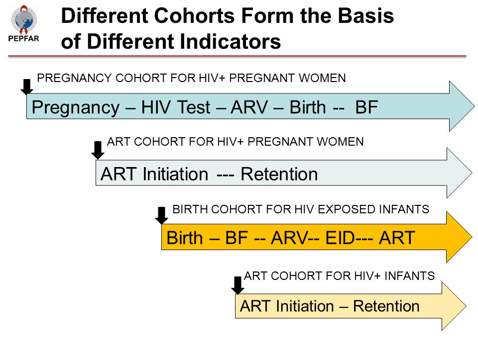 Different Cohorts Form the Basis of Different Indicators (already on ART) PREGNANCY COHORT FOR HIV+ PREGNANT WOMEN BIRTH COHORT FOR HIV EXPOSED INFANTS ART COHORT FOR HIV+ PREGNANT WOMEN Pregnancy – HIV Test – ARV – Birth -- BF Birth – BF -- ARV-- EID--- ART ART Initiation --- Retention ART Initiation – Retention ART COHORT FOR HIV+ INFANTS
