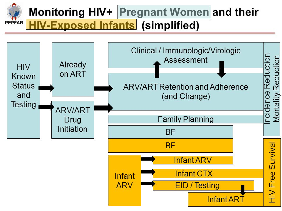 Known HIV Status Must disaggregate known HIV+ pregnant women at entry from those HIV- or HIV status unknown Challenge with repeat testing during same pregnancy at same facility and at ANC vs.