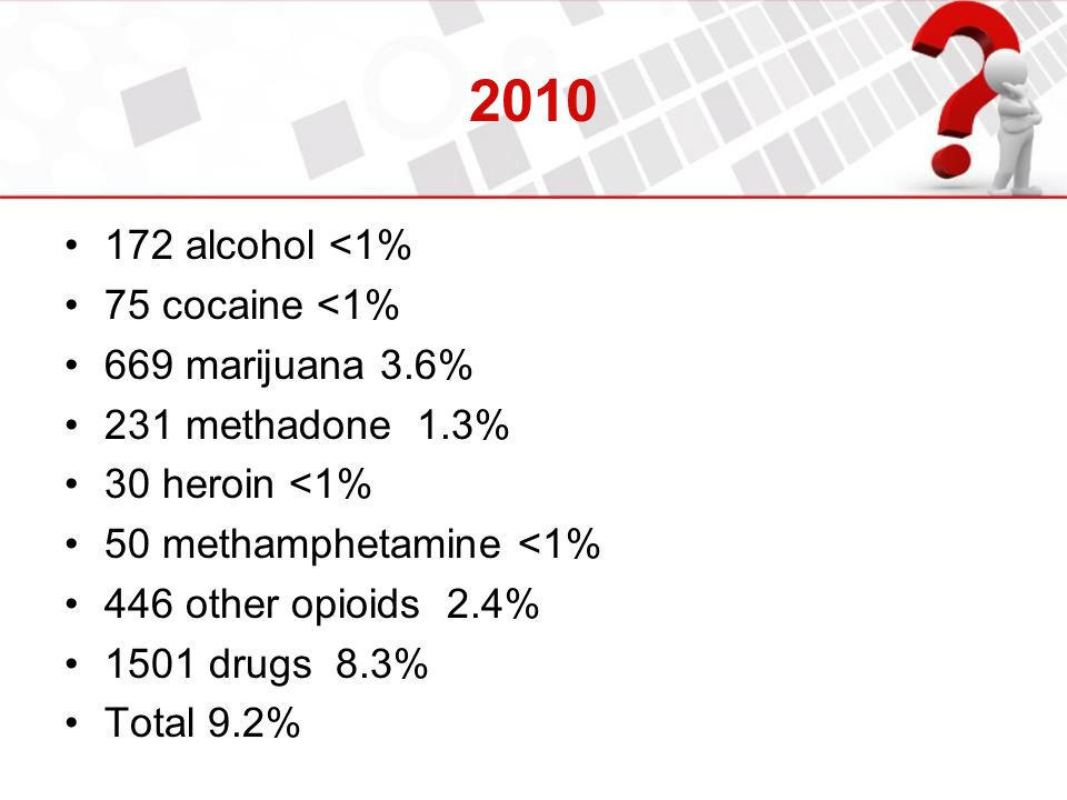 2010 172 alcohol <1% 75 cocaine <1% 669 marijuana 3.6% 231 methadone 1.3% 30 heroin <1% 50 methamphetamine <1% 446 other opioids 2.4% 1501 drugs 8.3% Total 9.2%